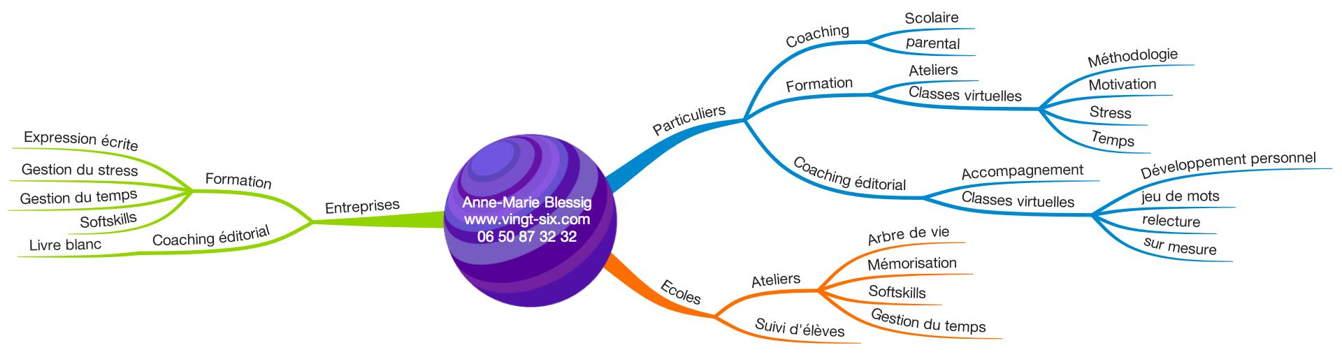 Mind map services 26